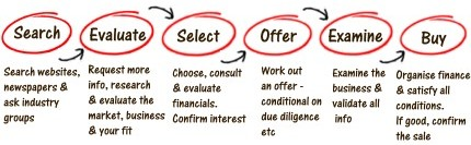 buying a business process